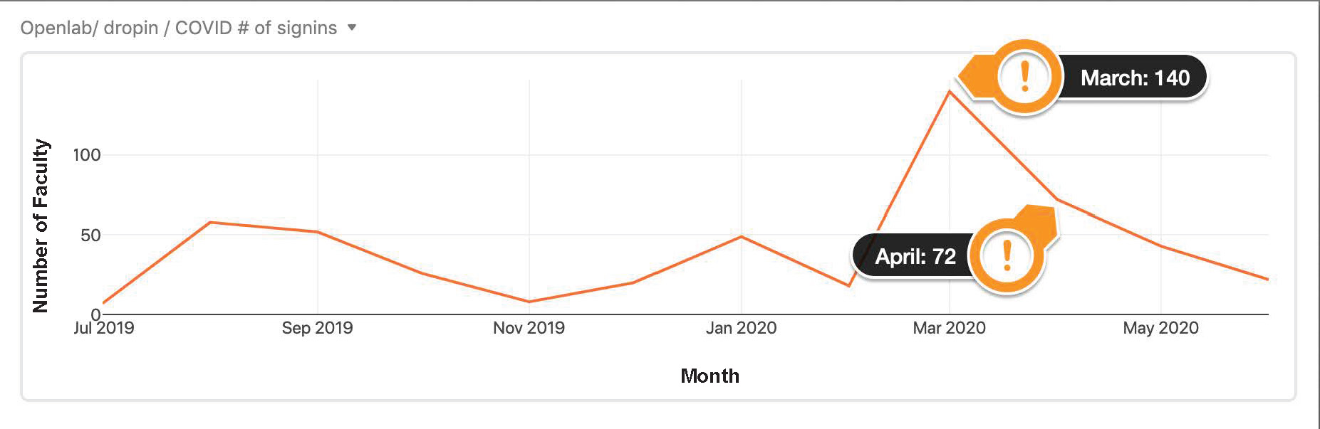 Graph showing a spike in faculty who attended Open Labs. In March, 140 faculty logged in. In April, 72 faculty logged into an Open Lab.